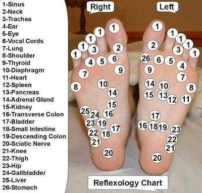 Reflexology for Feet